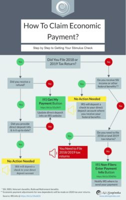How to Claim Economic Payment Infographics