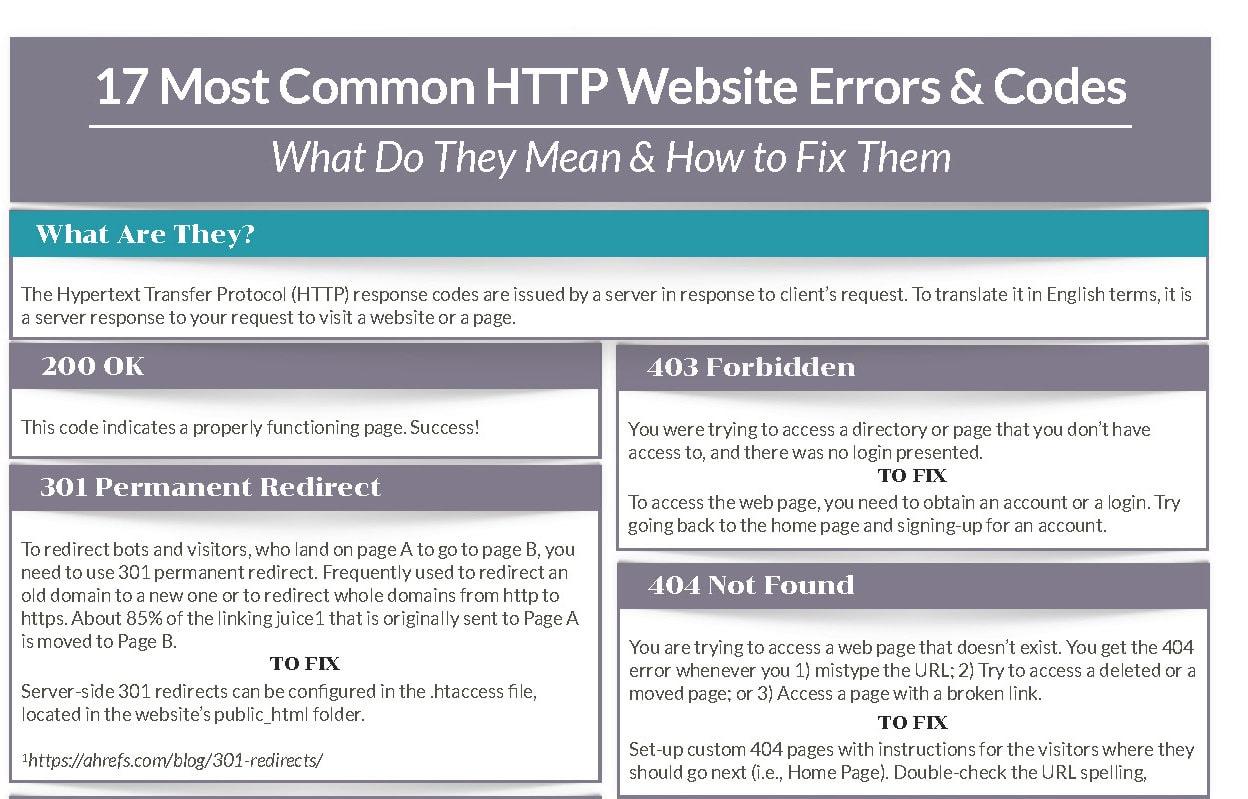 Infographics – Common HTTP Errors