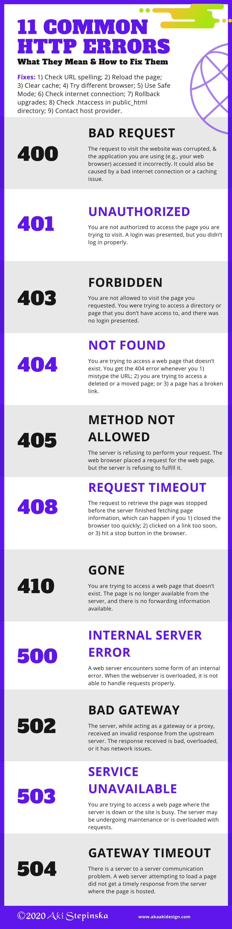 11 Common HTTP Errors