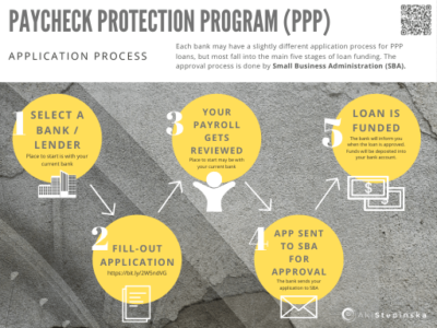 SBA PPP Application Process 500px optimized